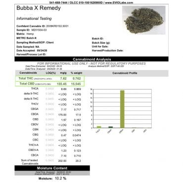 Bubba Remedy Hemp Flower COA